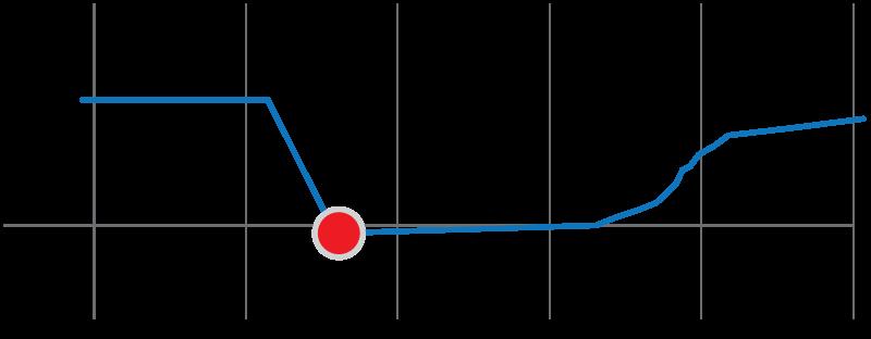 MemoryLoss-RetrogradeAmnesia-Graph